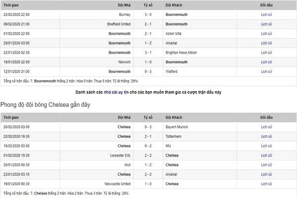 Nhận Định Bóng Đá Bournemouth vs Chelsea