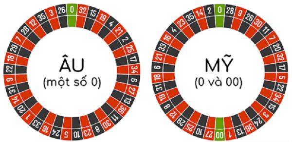 Bí quyết chơi Roulette